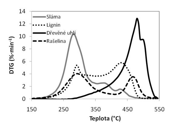 Křivky rychlosti ztráty hmotnosti paliv odrážející kinetiku spalování