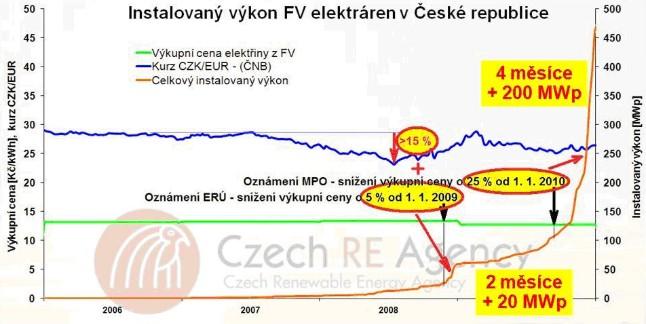 Instalovaný výkon FV elektráren v České republice