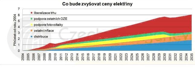 Co bude zvyšovat ceny elektřiny