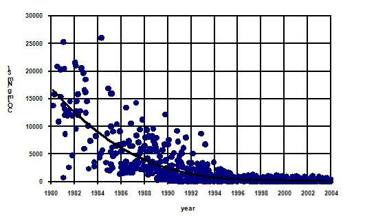 Pokles emisí CO v souvislosti s vývojem nových kotlů