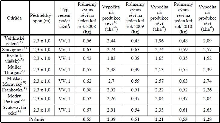Produkce réví při zimním řezu vinic (tříleté období 2008–2010)