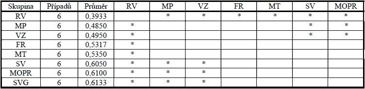Metoda následného testování Tukey – HSD (hodnoceno podle odrůdy)