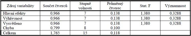 Výsledné hodnoty výhřevnosti vyhodnocené pomocí analýzy rozptylu