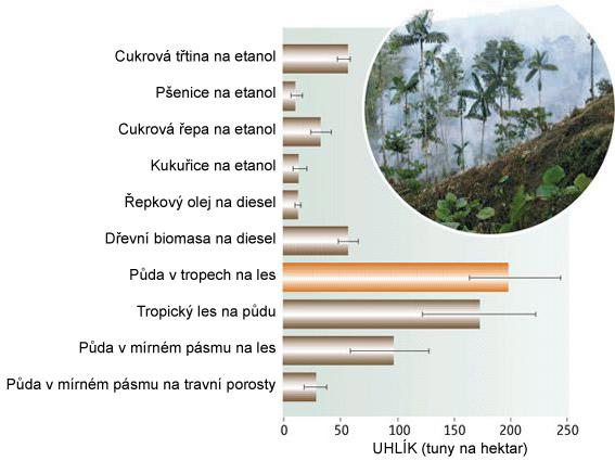 Kumulativně eliminované emise na hektar za 30 let pro řadu biopaliv ve srovnání s uhlíkem