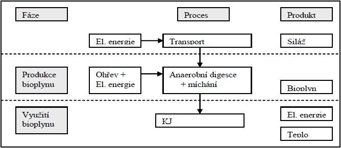 Vyuţití bioplynu v kogenerační jednotce