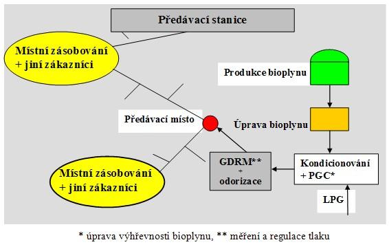 Schéma procesu využití bioplynu jako náhradního zemního plynu (SNG)