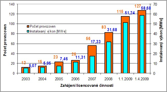 Vývoj počtu bioplynových stanic v letech 2003 – 2009