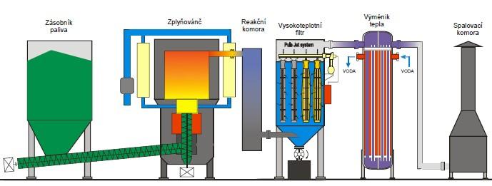 Instalace ke zplyňování biomasy