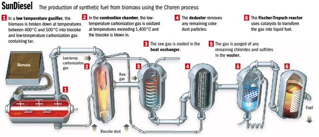 Schéma výroby syntézního plynu (a) a bilance CO2 při použití biopaliva Sun-Diesel (b)