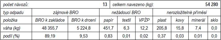 Přehled materiálové skladby separovaného sběru s přepočtem celkové hmotnosti návozu jednotlivých skupin