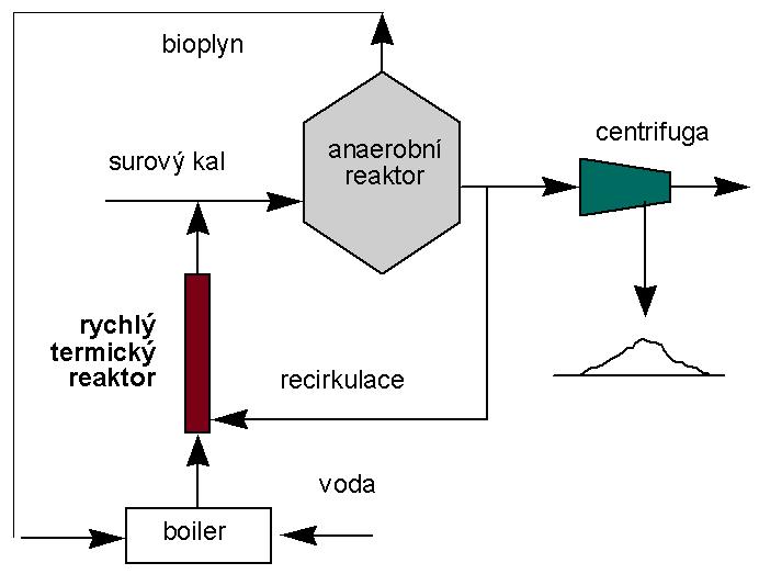 Termická kondicionace biomasy (RTR)