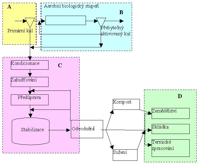 Obecné schéma zpracování čistírenského kalu