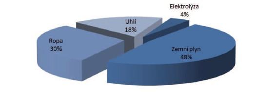 Rozložení zdrojů, z nichž se v současné době získává vodík