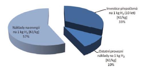 Podíl investičních a provozních nákladů ve výrobní ceně vodíku