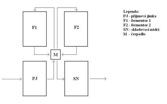 Technologické schéma ExBPS