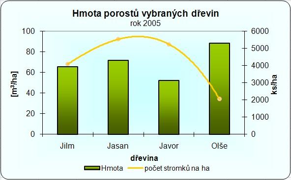 Objem biomasy jednotlivých dřevin devět let po výsadbě