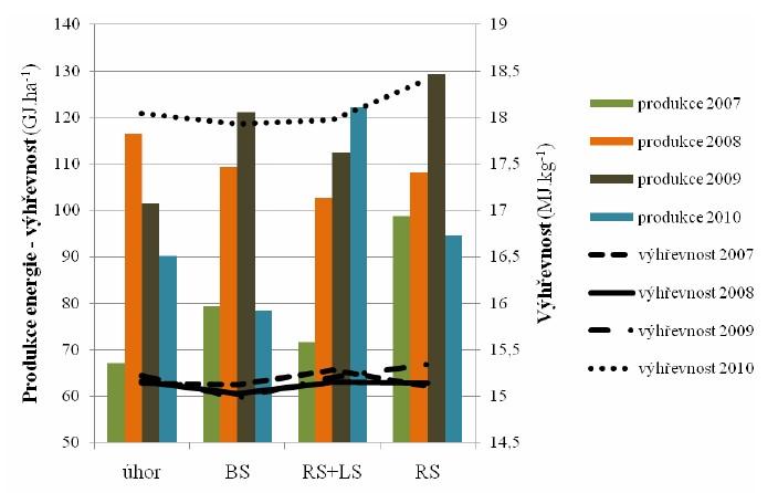 Výhřevnost a produkce energie vybraných porostů v letech 2007-2010
