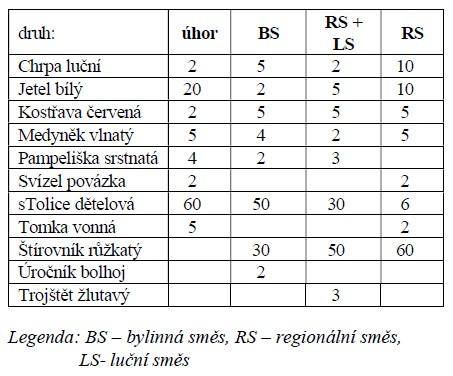 Průměrné složení fytomasy (hmotnostní %)