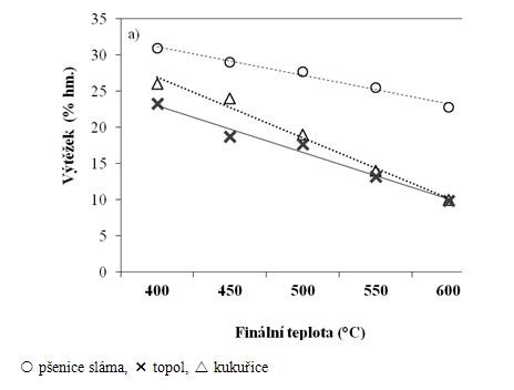 Porovnání výtěžku (%hm.) a specifického povrchu biouhlu