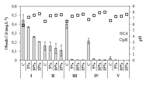 Obsah kadmia a hodnota pH perkolátu odebíraném v průběhu vegetace
