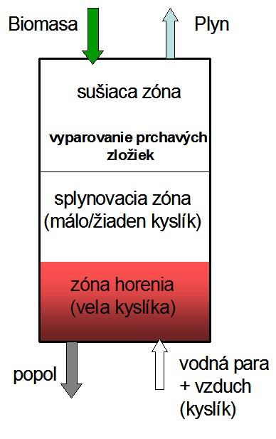 Schéma splyňovača biomasy s pohyblivým lôžkom biomasy