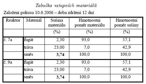 Tabulka vstupních materiálů (založení pokusu 10.6.2006 – doba zdržení 12 dní)