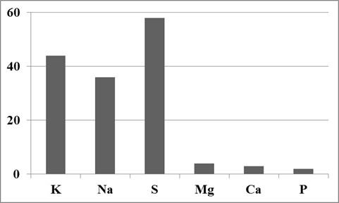Průměrný podíl rozpustných živin vyluhovaných vodou z popela z biomasy