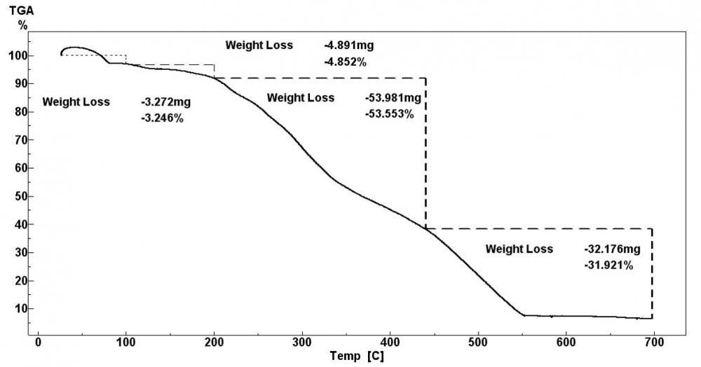 Úbytok hmotnosti [%] v jednotlivých fázach termického rozkladu pôvodnej vzorky ihličia