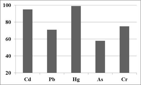 Průměrný podíl rizikových prvků těkajících z biomasy během spalování