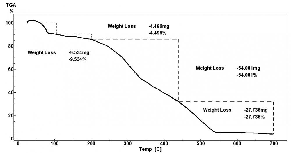 Úbytok hmotnosti [%] v jednotlivých fázach termického rozkladu vzorky ihličia po destilácii
