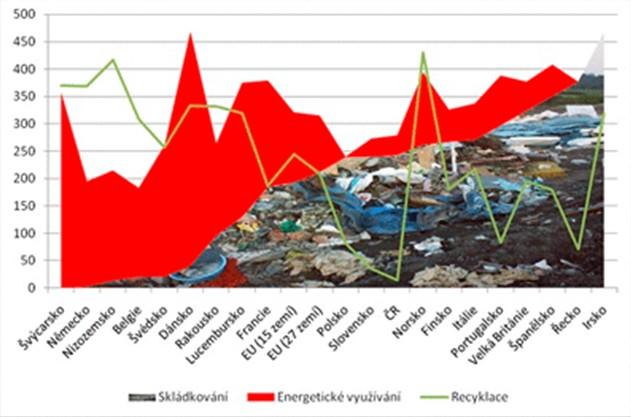 Přehled energetického využívání, rycyklace a skládkování ve stovkách tisít tun v jednotlivých zemích
