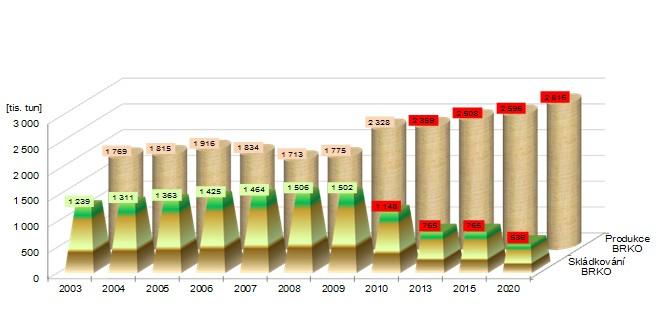 Vývoj produkce BRKO a jeho skládkování