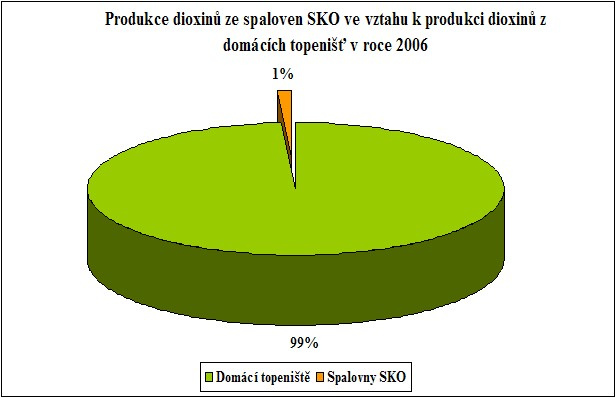Porovnání produkce dioxinů ve spalovnách vzhledem k produkci z domácích topenišť