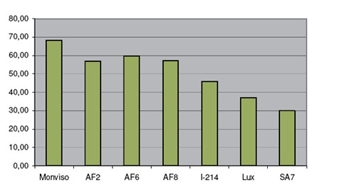 Výtěžnost čerstvé biomasy v Itálii, v ČR můžeme očekávat cca 50 %