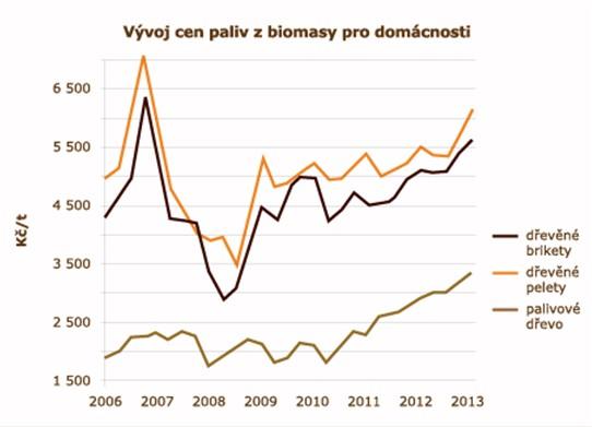 Vývoj cen paliv z biomasy pro domácnost
