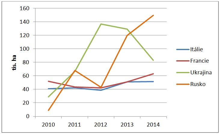 Vývoj sklizňových ploch čiroku v zemích s jeho velkou výměrou v letech 2010-2014 (FAOstat)