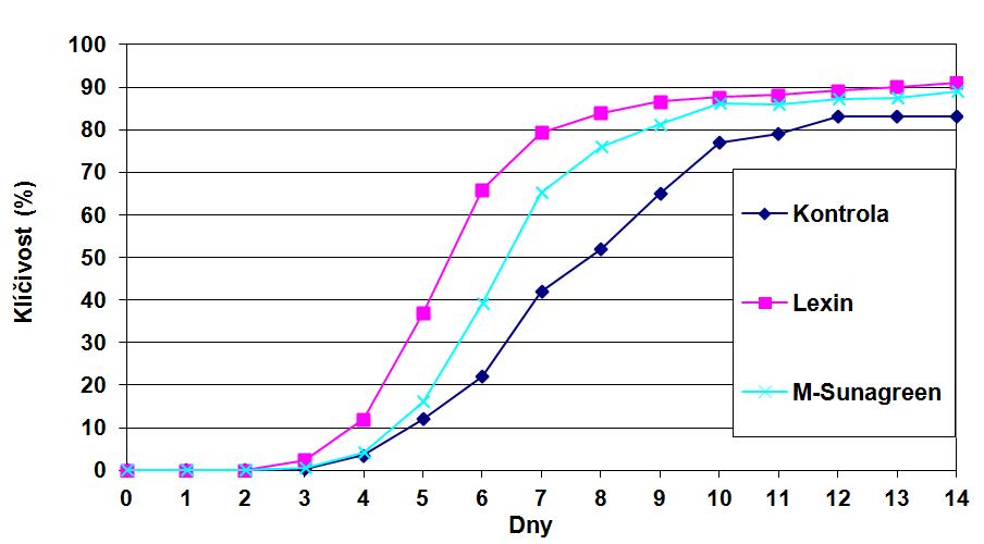 Vliv teploty na klíčení stimulovaného osiva odrůdy Goliath při teplotě 12°C (průměr let 2011-2013)