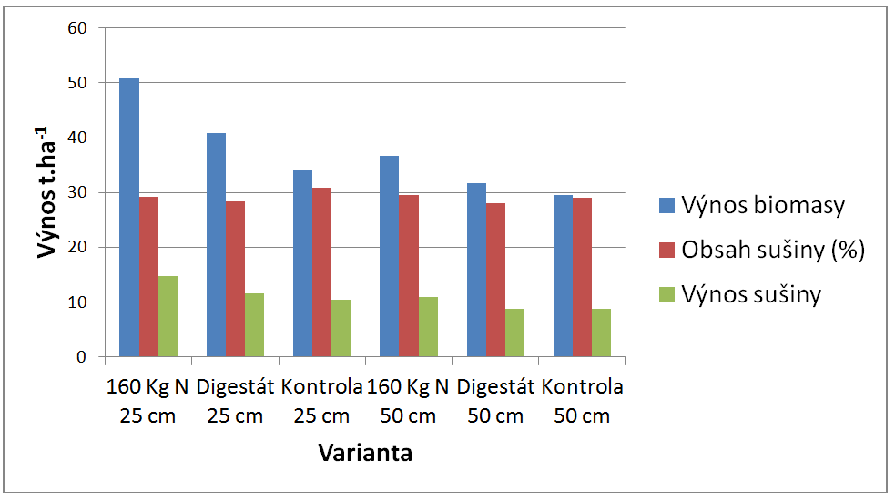 Vliv meziřádkové vzdálenosti a dávky N na výnos biomasy a sušiny (průměr let 2011-2013 – čirok cukrový)