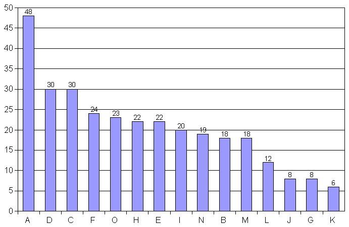 """Odpovědi na otázku """"Jaké informace na Biom.cz vyhledáváte?"""""""