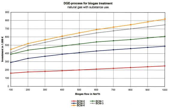 Závislost kapacity výroby bioplynu na velikosti investice
