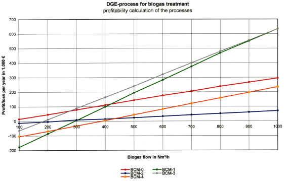 Ekonomický zisk v závislosti na množství vyrobeného bioplynu