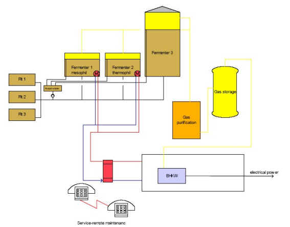 Třístupňová mesofilní metoda kvašení