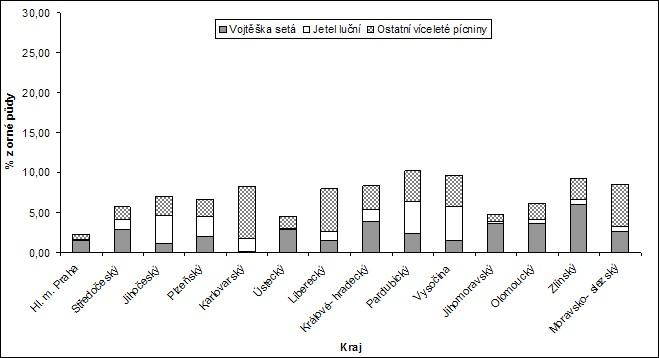 Zastoupení víceletých pícnin na orné půdě (%) v České republice, rok 2009 (ČSÚ, 2009)