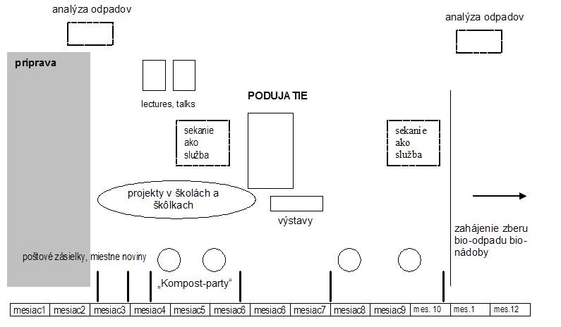 Príklad časového plánu podpory domového kompostovania (v mesiacoch)
