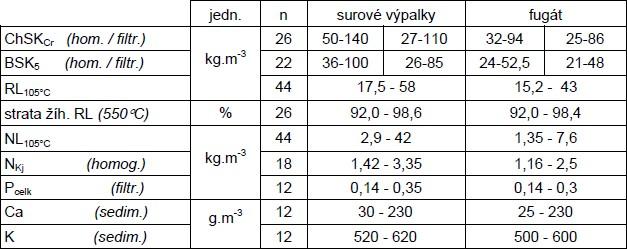 Kvalita pšeničných výpalkov (z 9 liehovarov SR / ČR; n = počet vzoriek)