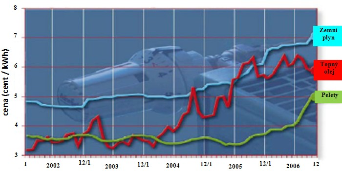 Vývoj cen některých paliv v Německu v letech 2002 až 2006