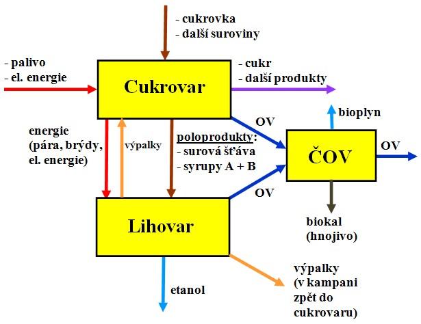Zjednodušené schéma komplexu cukrovar - lihovar