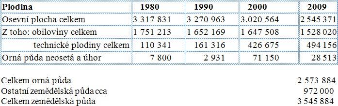 Vývoj ploch osevů od roku 1980 k 31. květnu 2009 (ha)