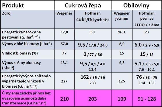 Energetická bilance produkce cukrovky a obilovin