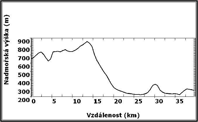 Nadmořská výška v severo-jižním řezu středem zájmového území